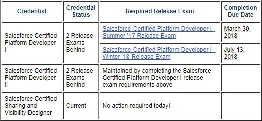 Credential Status Report Tool image