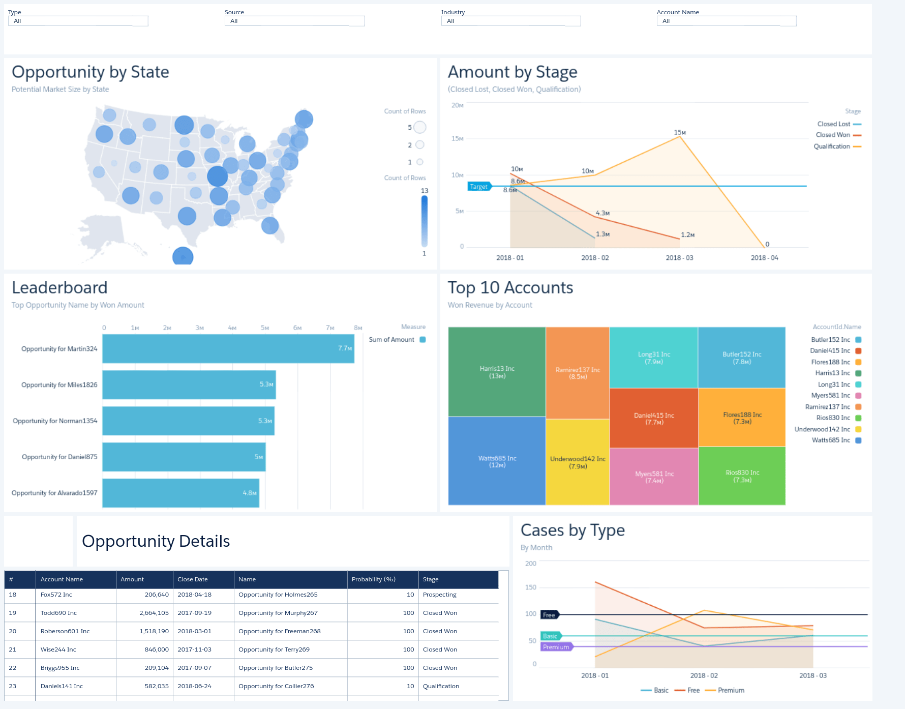 All Data