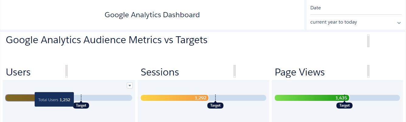 Google Analytics Dashboard on Einstein Analytics image1