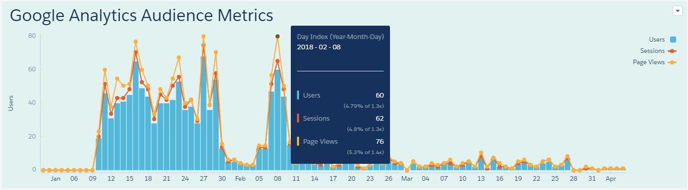 Google Analytics Dashboard on Einstein Analytics image2