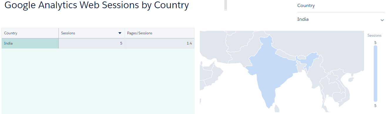 Google Analytics Dashboard on Einstein Analytics image4