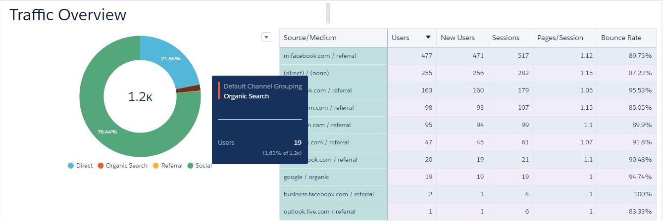 Google Analytics Dashboard on Einstein Analytics image5