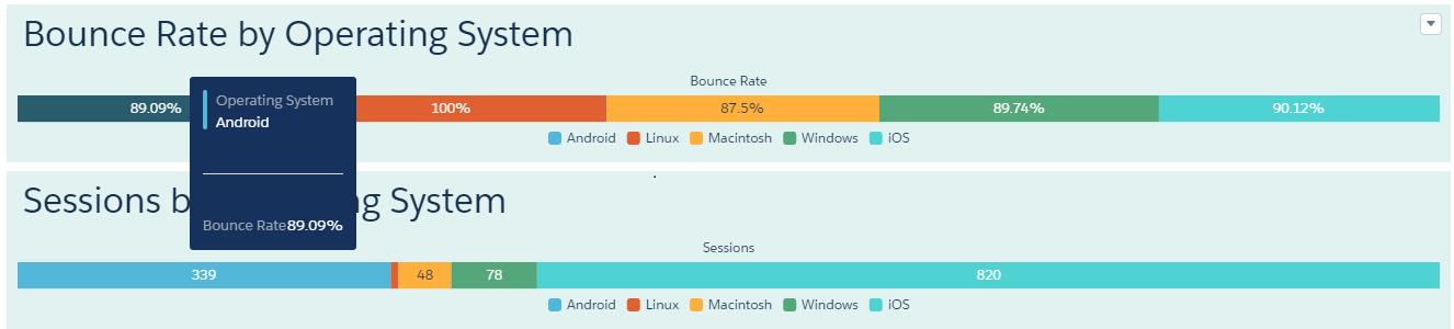 Google Analytics Dashboard on Einstein Analytics image6