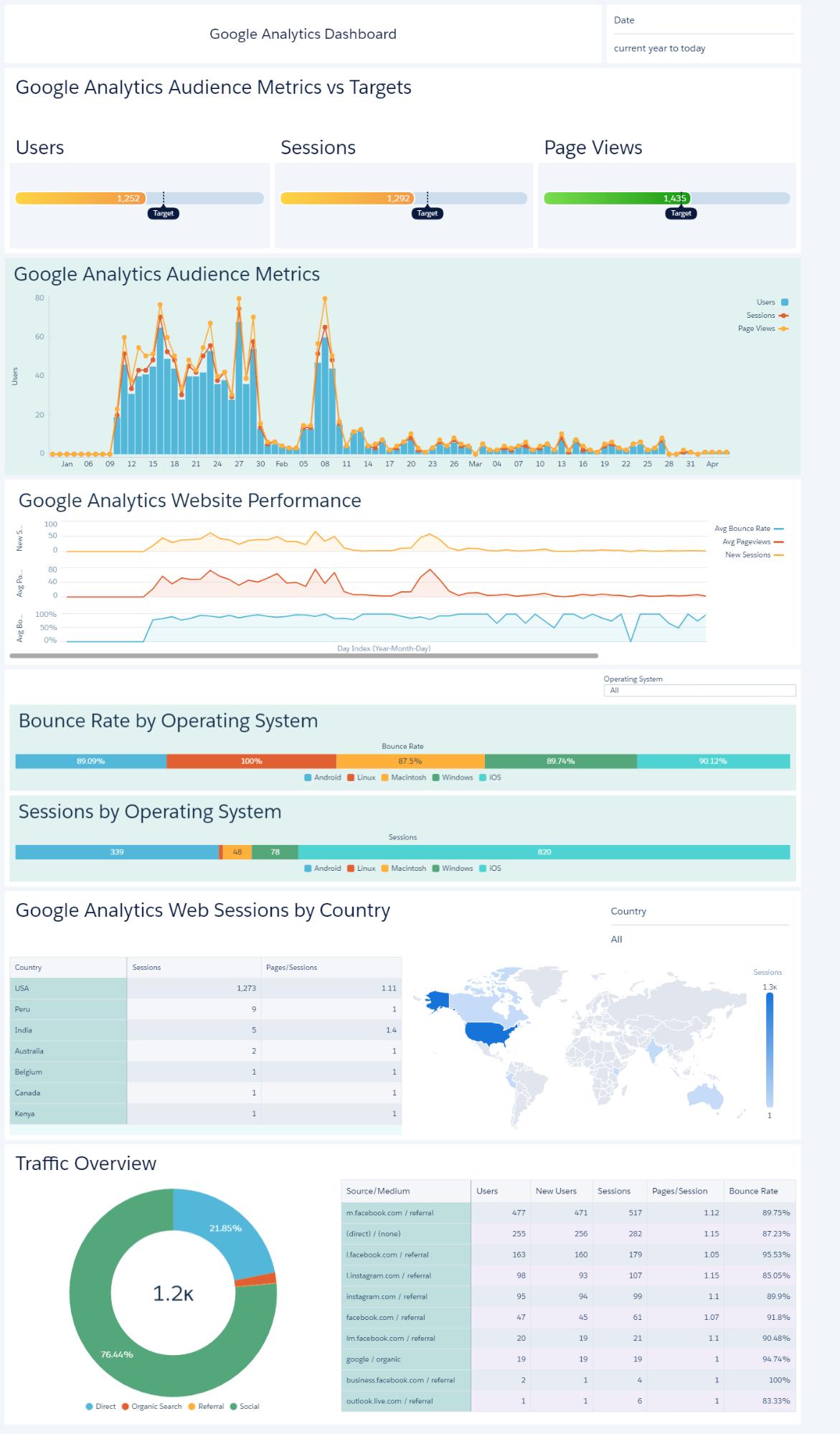 Google Analytics Dashboard on Einstein Analytics image7