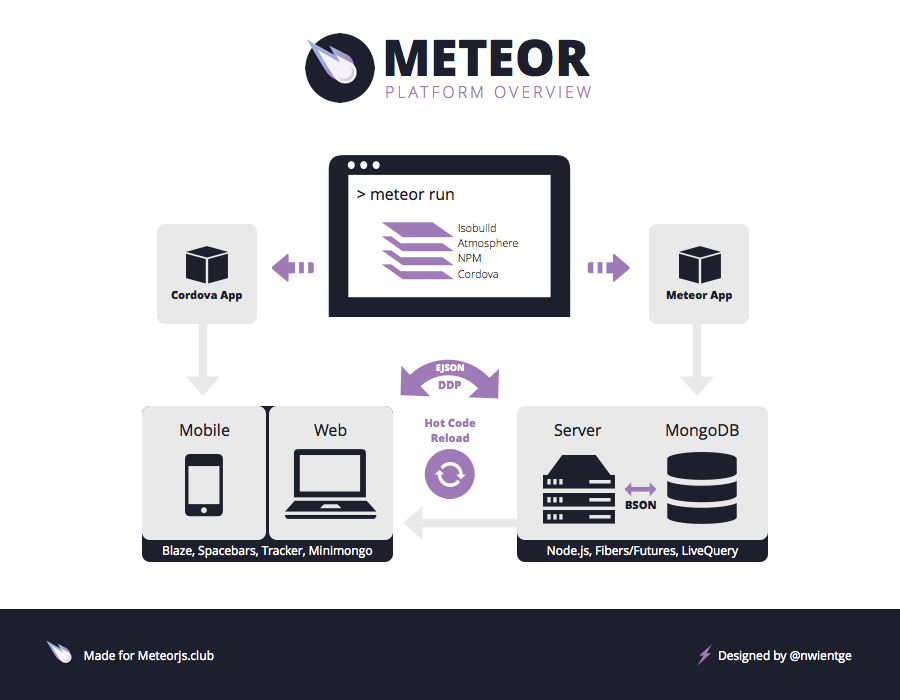 Meteor An Introduction
