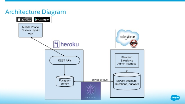 Meteor And Salesforce Integration