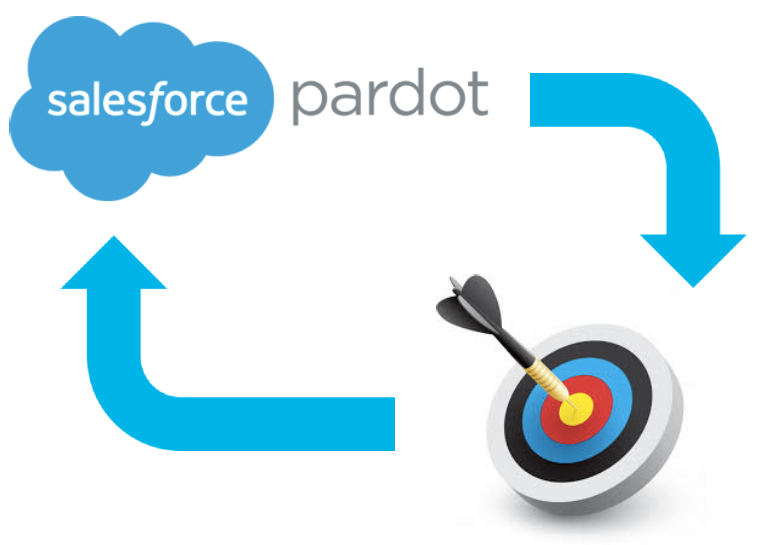 Pardot Process Automation Image