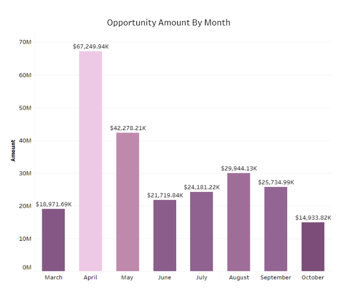 Opportunity Amount By Month