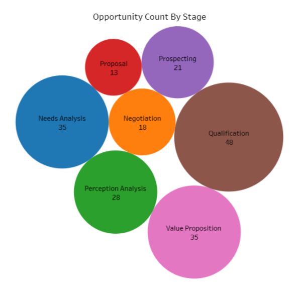 Opportunity Count By Stage