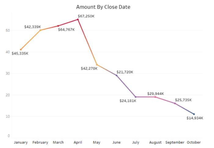 Amount By Close Date