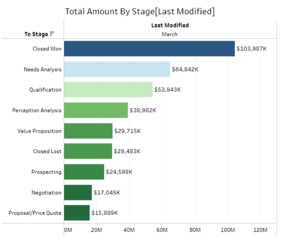 Total Amount By Stage