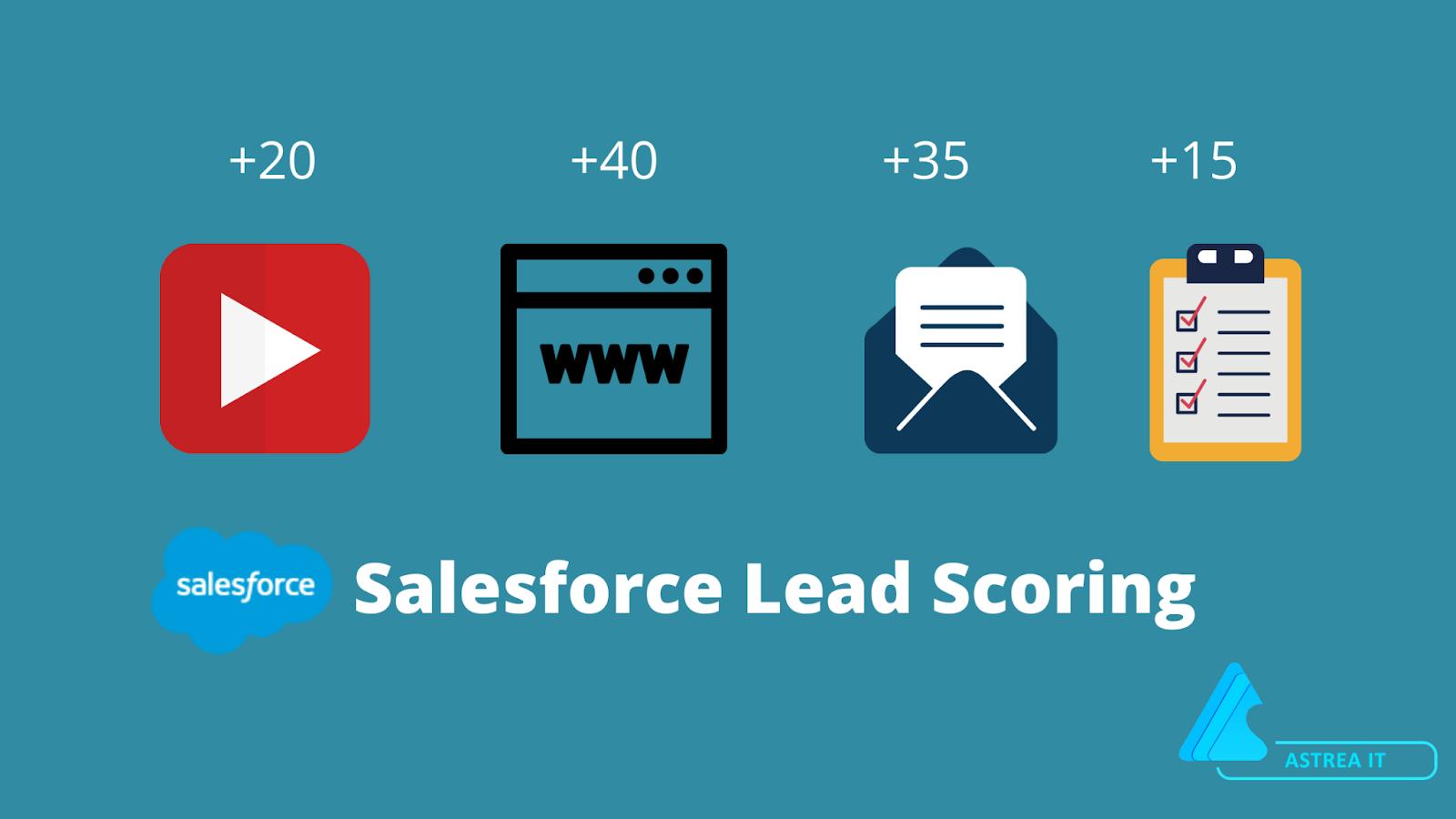 Salesforce Lead Scoring