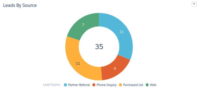 Salesforce_Einstein's_Analytics_Lead_Dashboard image1