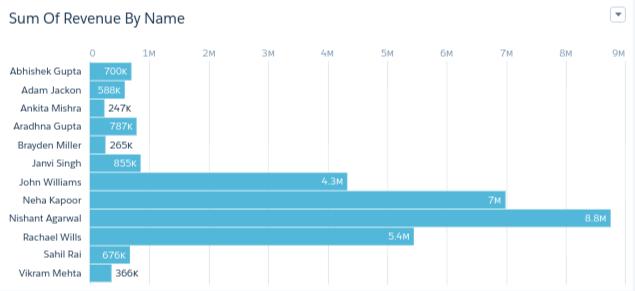 Salesforce_Einstein's_Analytics_Lead_Dashboard image4