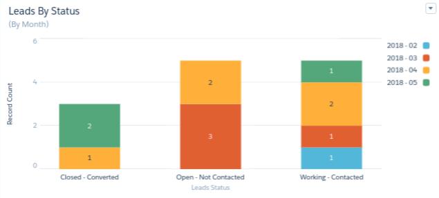 Salesforce_Einstein's_Analytics_Lead_Dashboard image3