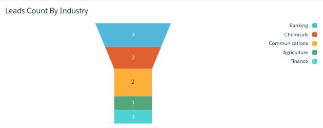 Salesforce_Einstein's_Analytics_Lead_Dashboard image5