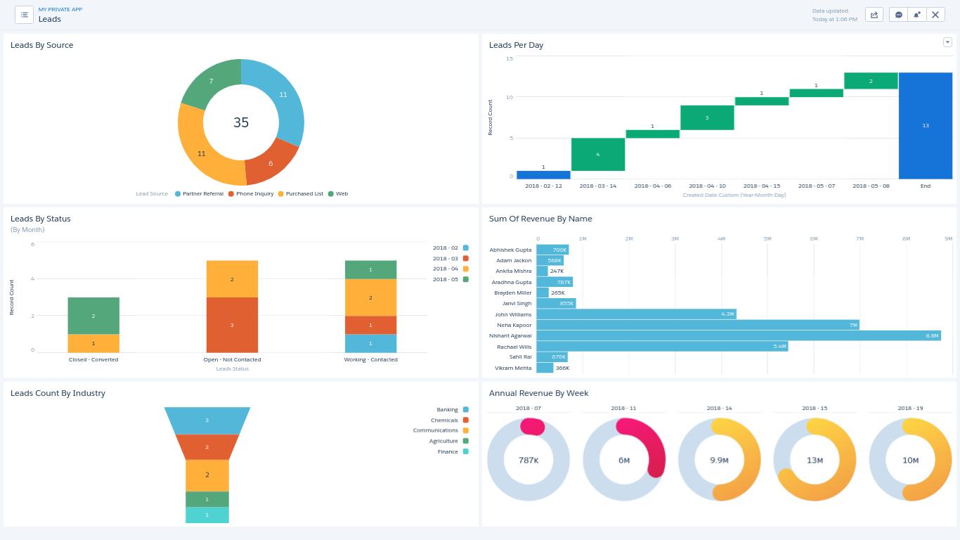 Salesforce_Einstein's_Analytics_Lead_Dashboard image7