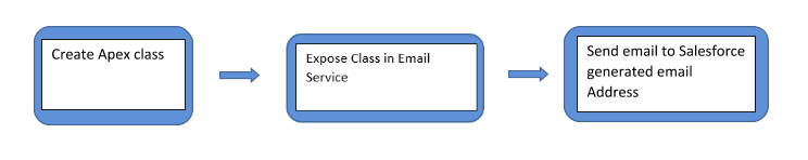 email-process