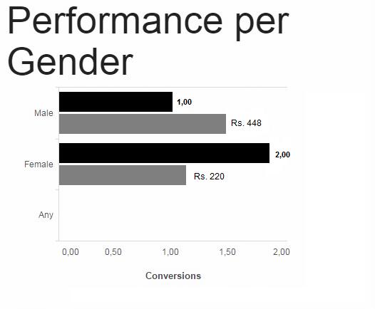 Facebook statistics dashboards Image2