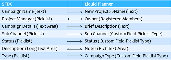 LiquidPlanner Salesforce Integration Working