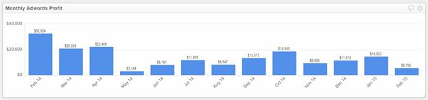 Google Adwords KPI's & Metrics Image4