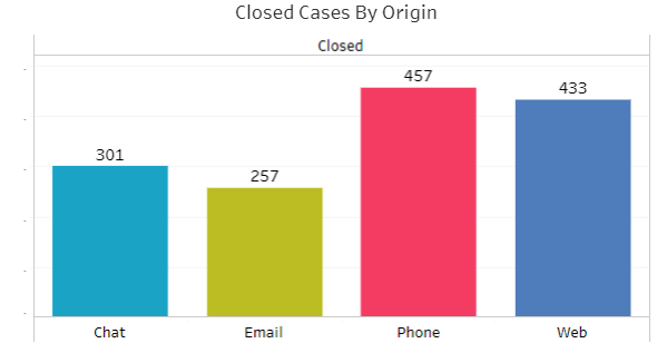 closed cases by origin