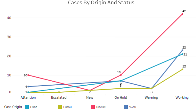 cases by origin and status