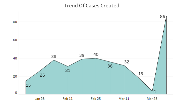 trend of cases created