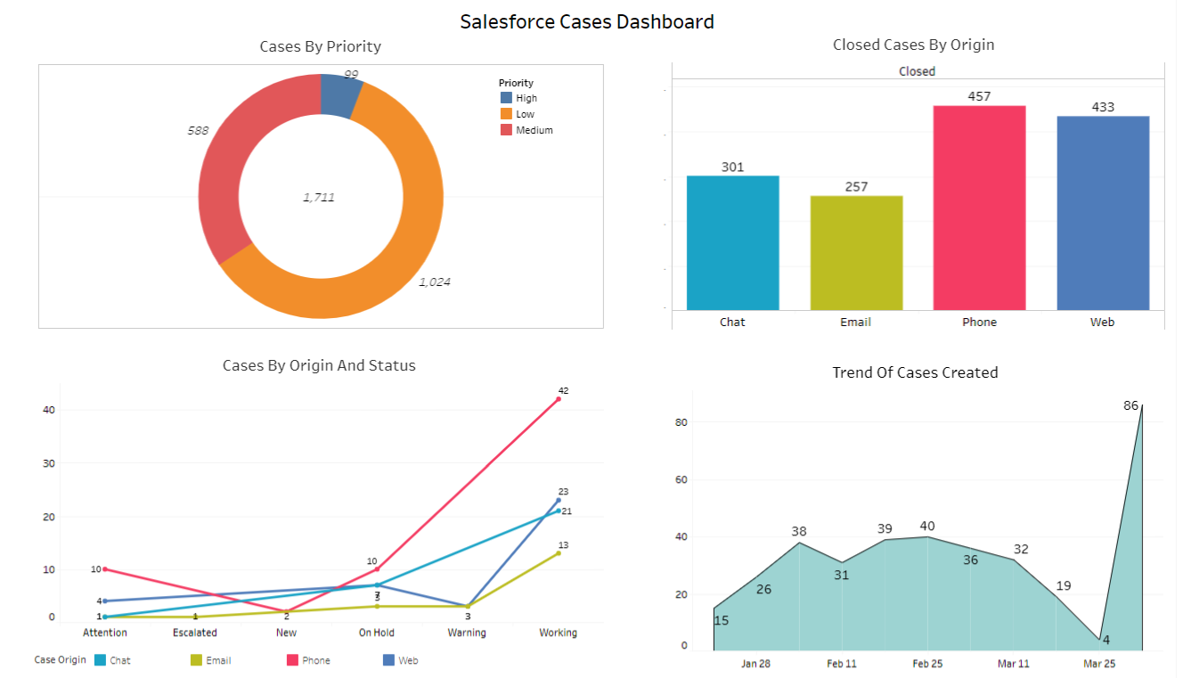 salesforce cases dashboard